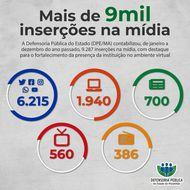 Defensoria consegue 9.287 inserções na mídia e fortalece sua presença no ambiente digital